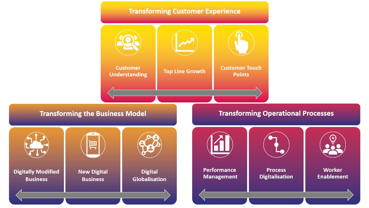 transfroming customer experience