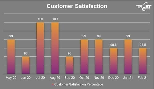 March customer stats graph v2